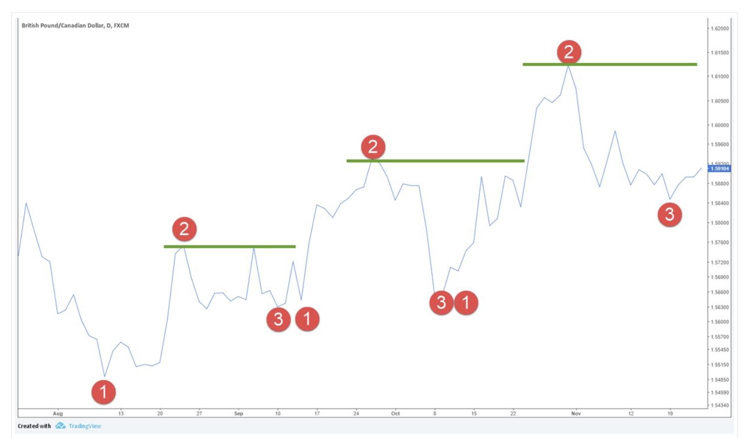 Đạt winrate 80% với hệ thống price action kết hợp mô hình 1-2-3