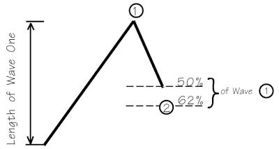 Hướng dẫn cách đo fibo cua 5 sóng chủ Elliott