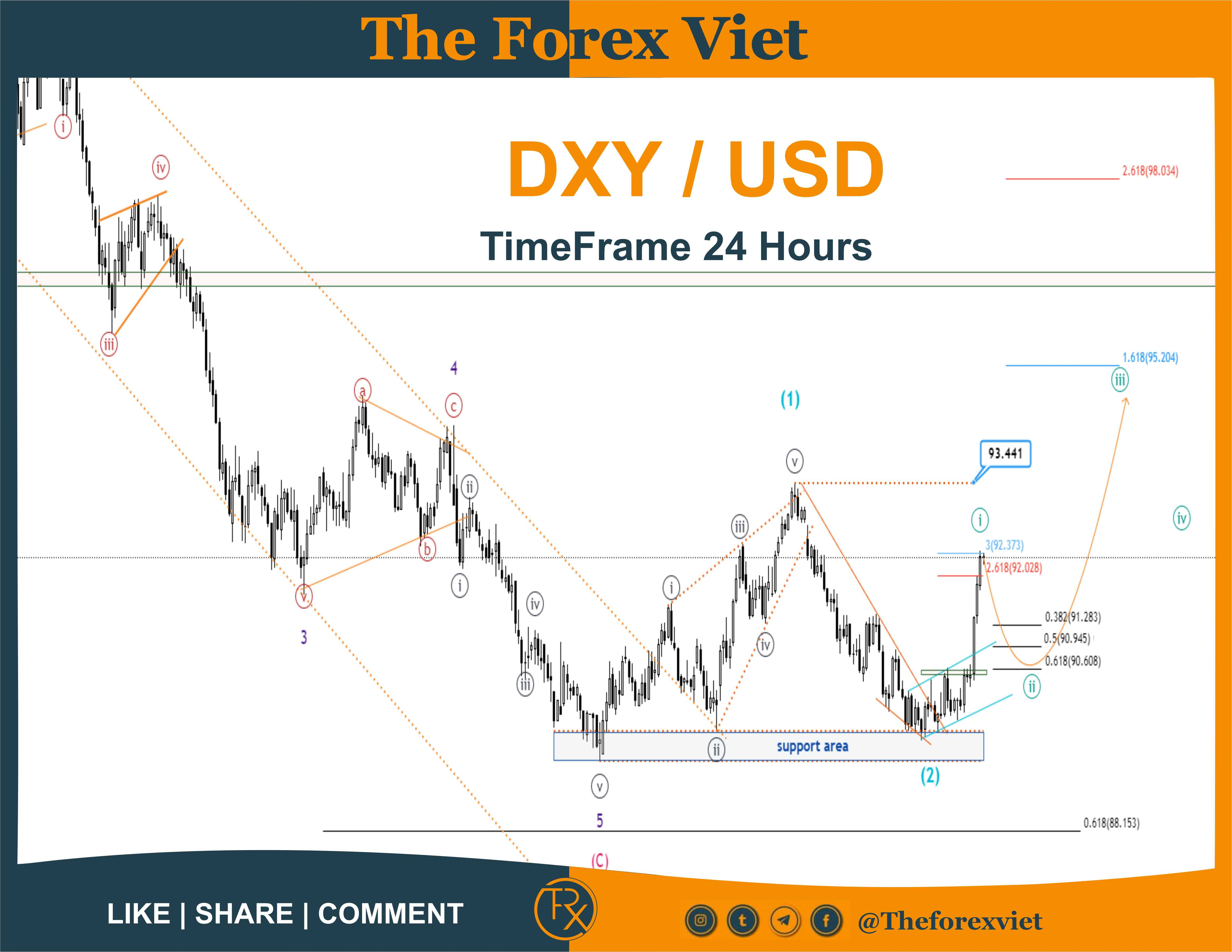 DXY Timeframe 24 hours - 21/06