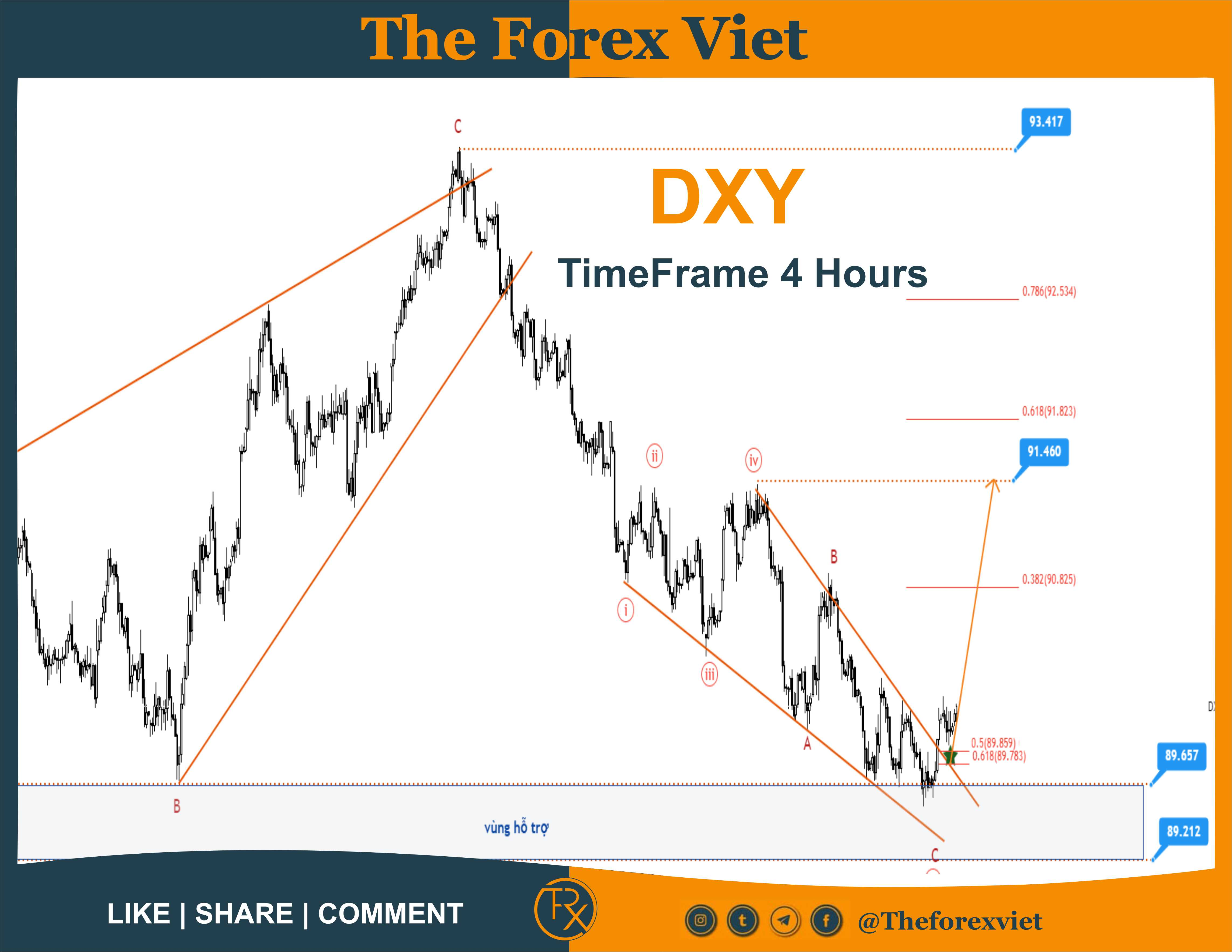 Dxy timeframe 24 hours - 28/05