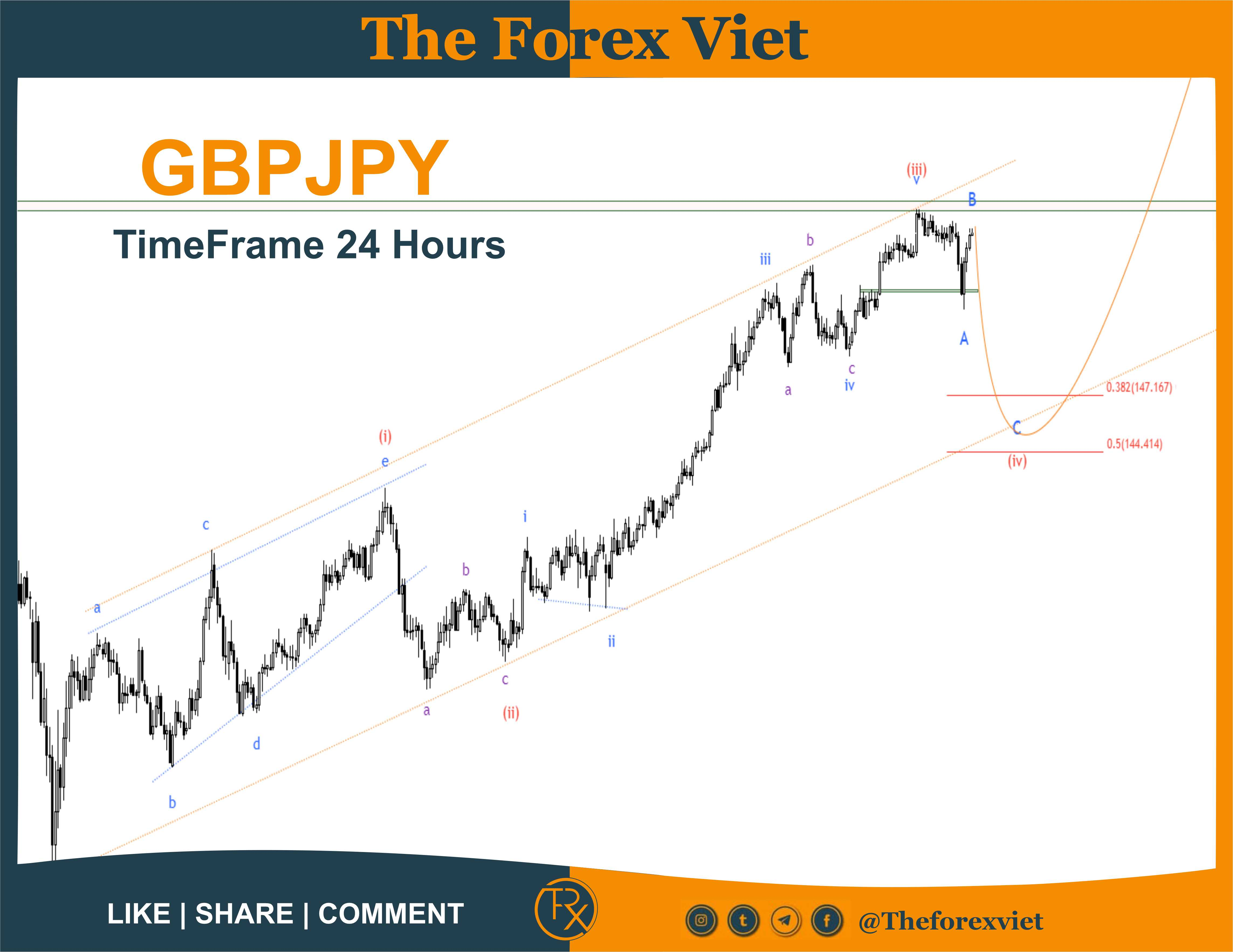 GBPJPY Timeframe 24 hours - 21/06