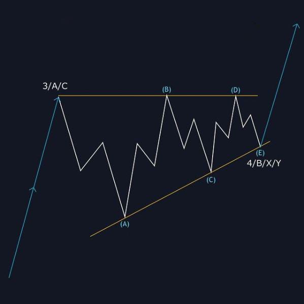 Sóng elliott - mô hình tam giác